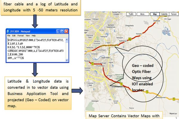 Surveying-Optic-Fiber-Cables-using-IOT-enabled-locator