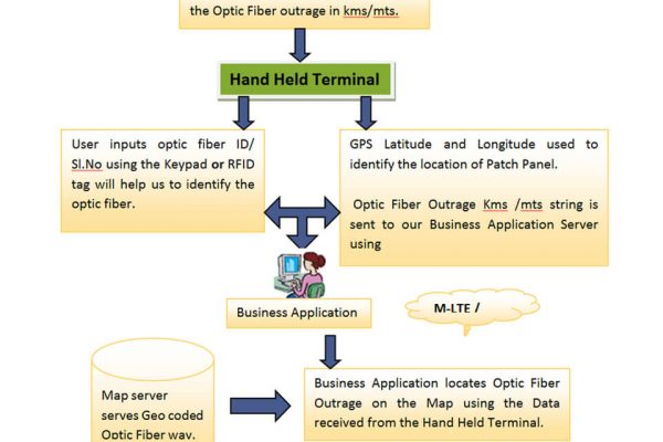 We-use-Hand-Held-Terminal-at-each-Patch-Panel-to-send-the-Outrage-Macro-bend-information-of-Optic-Fiber